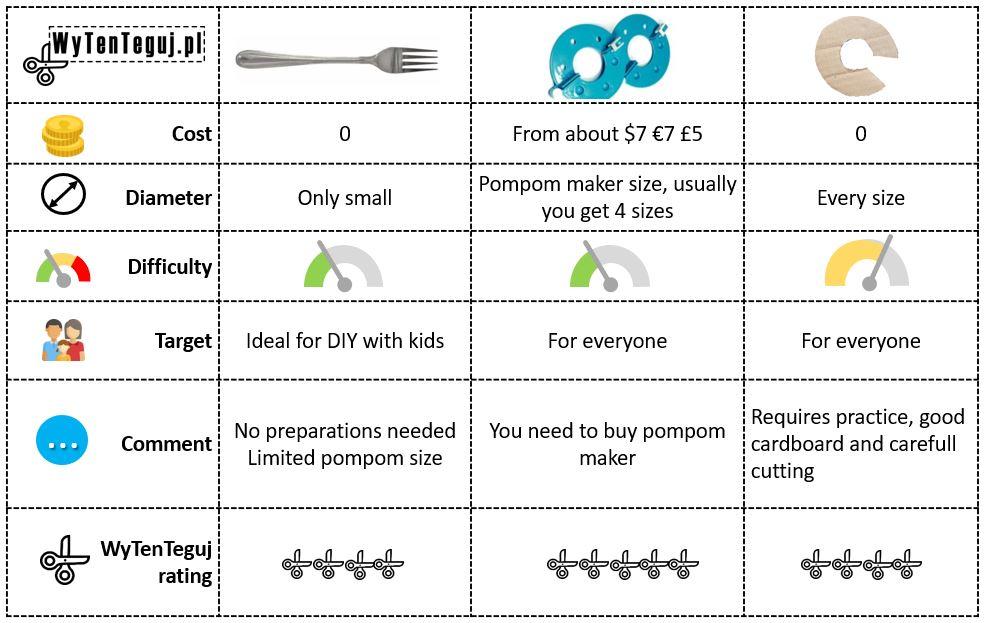 Pompom maker techniques comparison