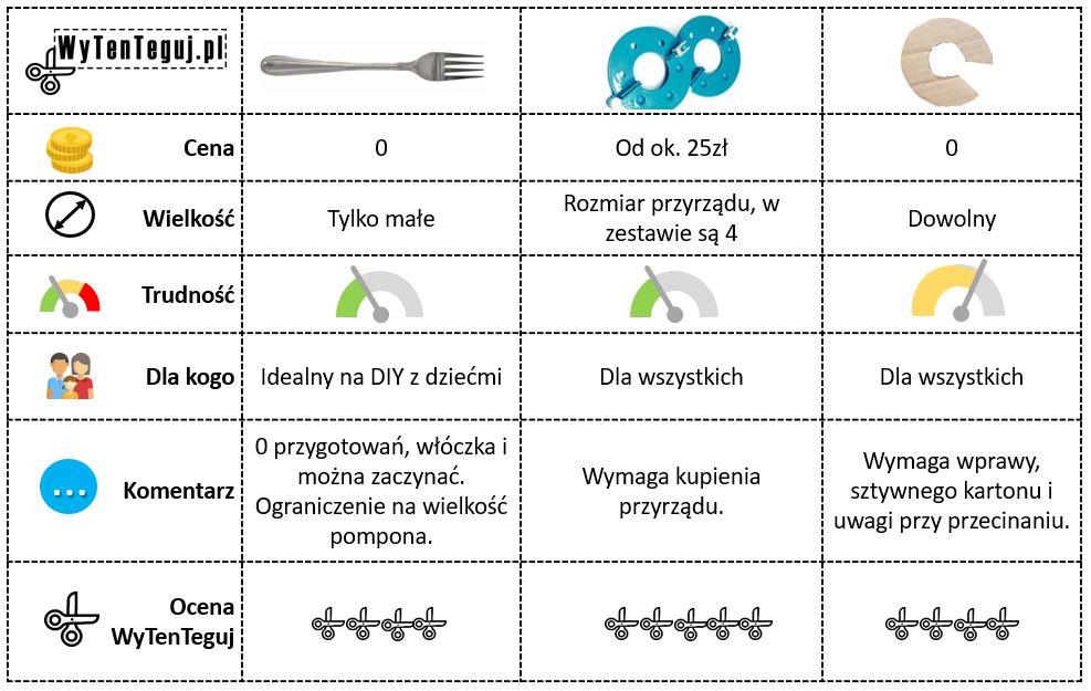 Porównianie metod robienia pomponów z włóczki